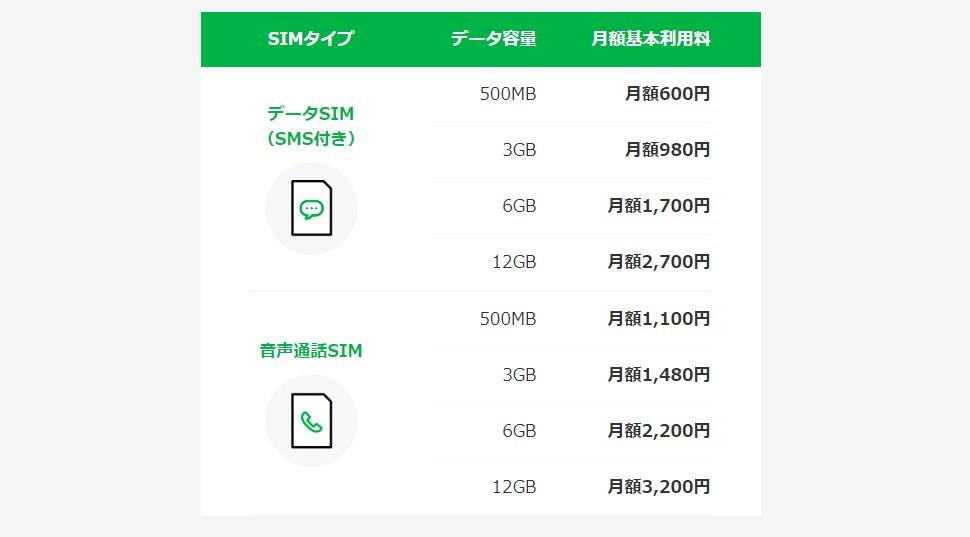 LINE モバイルの基本料金プラン