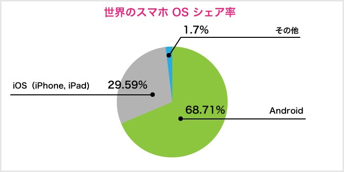 日本のiPhoneとAndroidの割合
