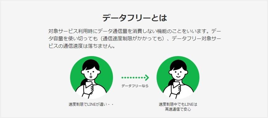 LINEモバイルは、LINEのデータ使用量がフリー