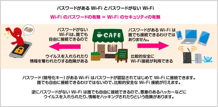 パスワードがあるWi-Fiとパスワードが無いWi-Fi