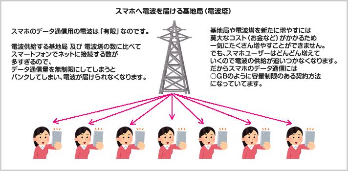 携帯電話のデータ通信が有限なのはなぜ? 容量制限があるのはなぜ?