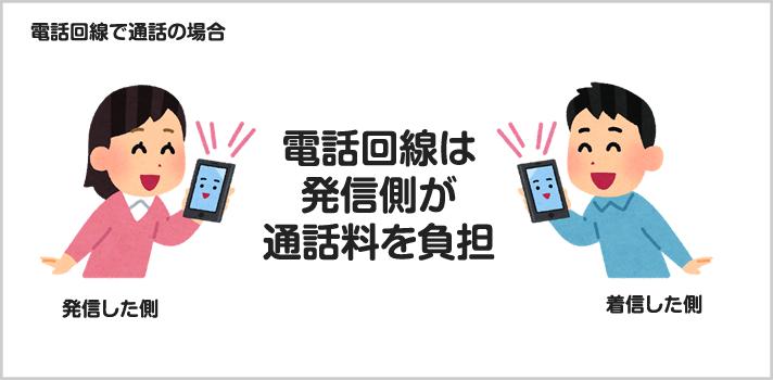 電話回線で通話をした場合は発信側に通話料が発生する