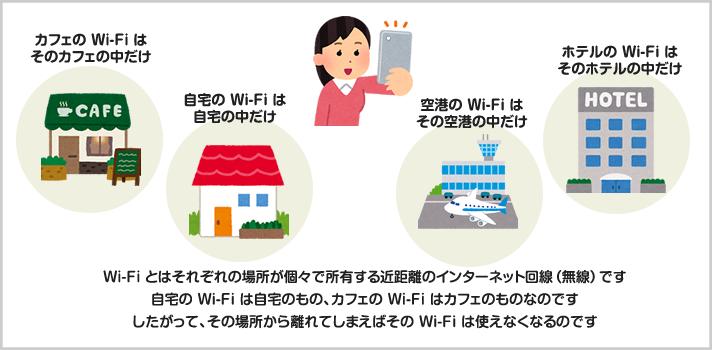 Wi-Fi はその場所でだけ接続ができる近距離無線通信です