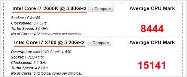 core i7-2600K と i7-8700 の性能差