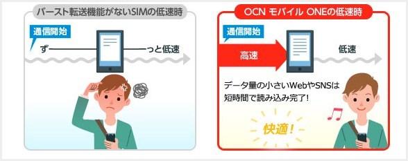 OCN モバイル ONE のバースト転送機能は低速時の救世主