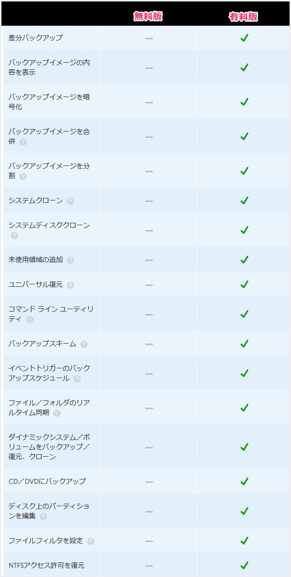 AOMEI 無料版と有料版の機能の違い
