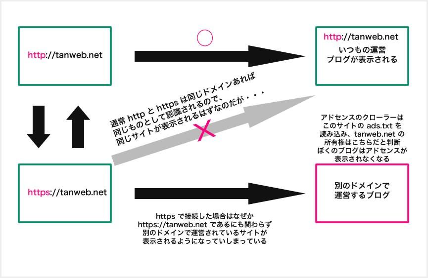 アドセンスサポートから知らされた衝撃の原因を図で表す