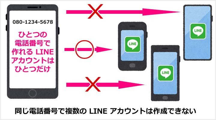 LINE アカウントは電話番号で認識されています