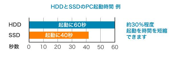 SSDgraf