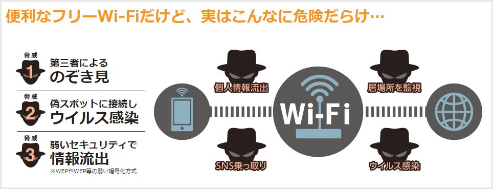フリーWi-Fiは危険がいっぱい