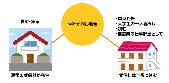 NHK受信料半額の仕組み