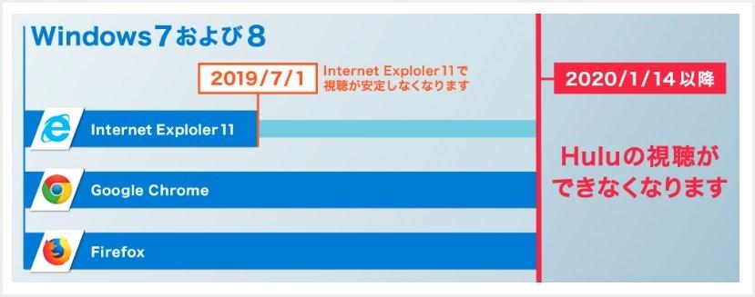 Windows 7及び8をご利用の方への重要なご案内