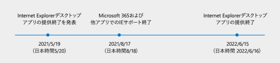Internet Explorer サポートサイクル