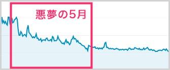 悪夢の5月「線グラフ」